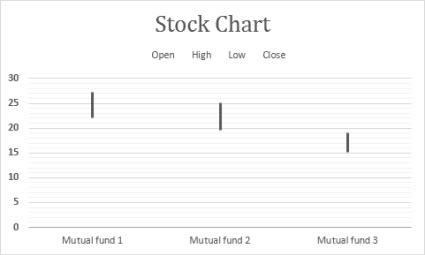 نمودار سهام