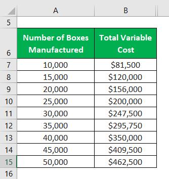 فرمول هزینه متغیر متوسط 2.1