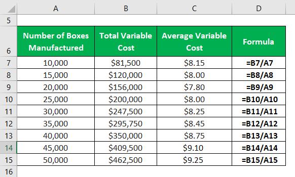 فرمول هزینه متغیر متوسط 2.2