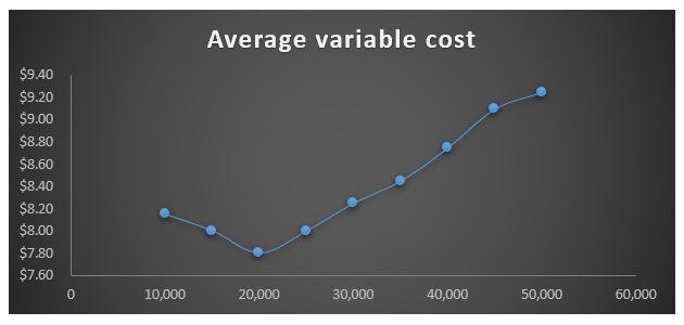فرمول هزینه متغیر متوسط 2.3