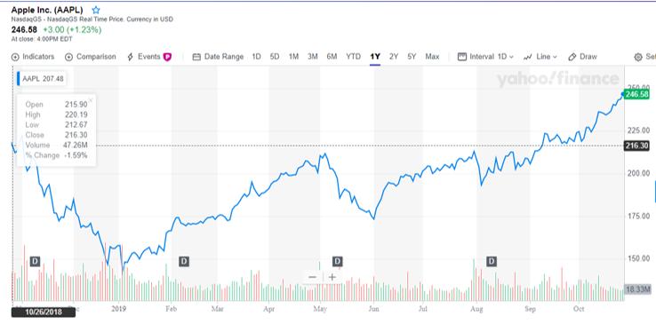 قیمت سهام مورد استفاده برای محاسبه-5.1