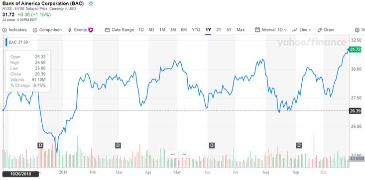 قیمت سهام مورد استفاده برای محاسبه-5.3