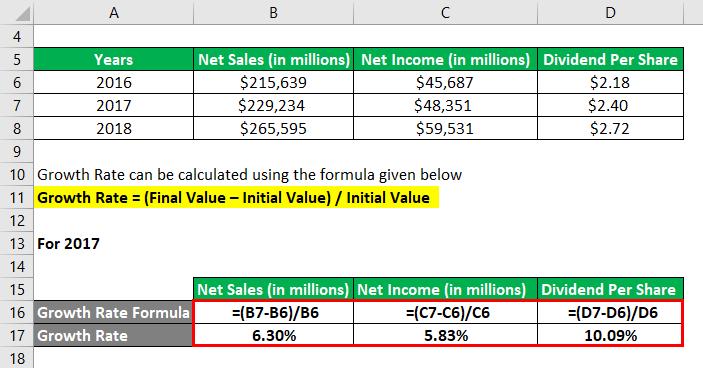 فرمول نرخ رشد مثال 2-2