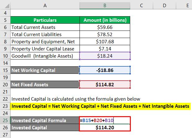 فرمول سرمایه 3.4 سرمایه گذاری