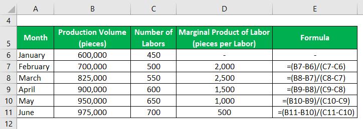 محصول حاشیه فرمول کار 2.2