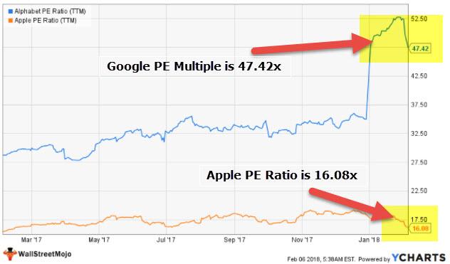 نسبت PE - Google Apple