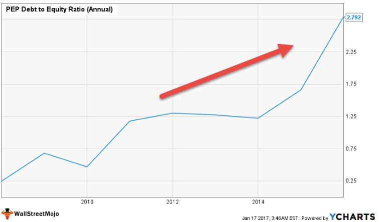 نسبت بدهی پپسی به نسبت سهام