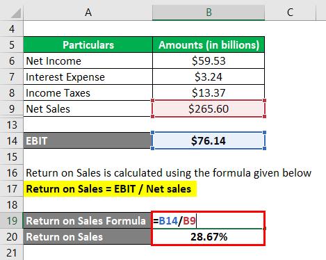 فرمول فروش 3.3 بازگشت