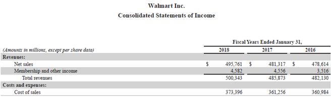 نسبت گردش مالی سهام فرمول-4.1